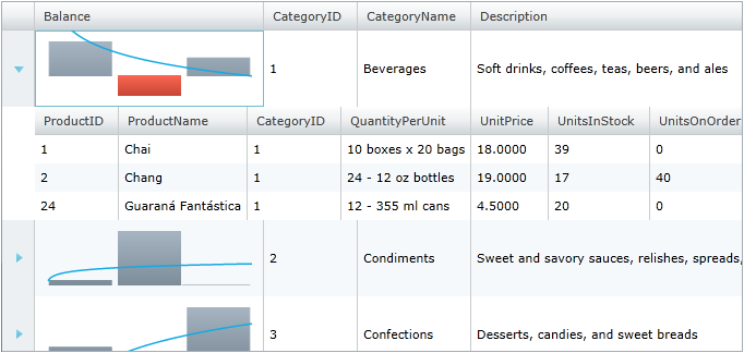 Hierarchical xamGrid displaying child data using a xamSparkline with column display type and trendline.