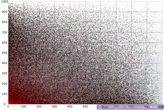 The XAML data Chart with high density scatter series displaying 300 000 data points.
