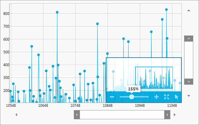 The data chart with Overview and details Pane in IG Theme.