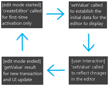 Generalized flow of events and resulting method calls for the Updating editors.