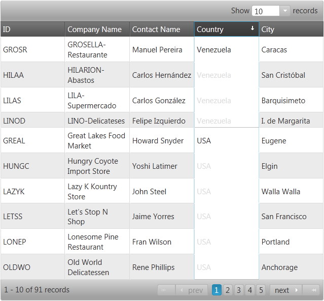 Merged cells in the grid after sorting the Country column.