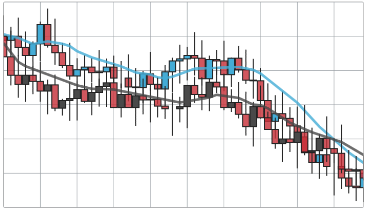 jQuery 12.1 Chart FInancial Candlestick