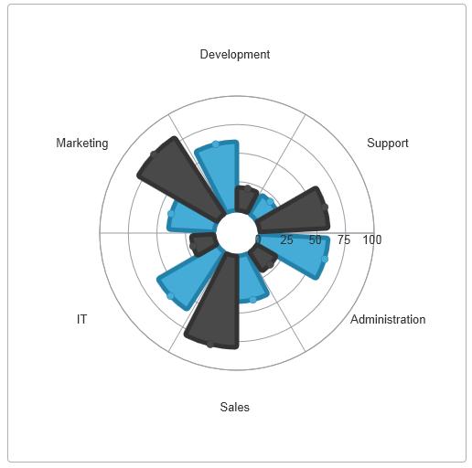 jQuery 12.1 Chart Radial Pie Series
