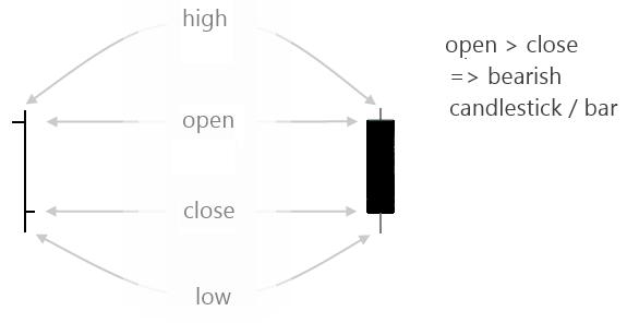 A bearish OHLC bar / Candlestick