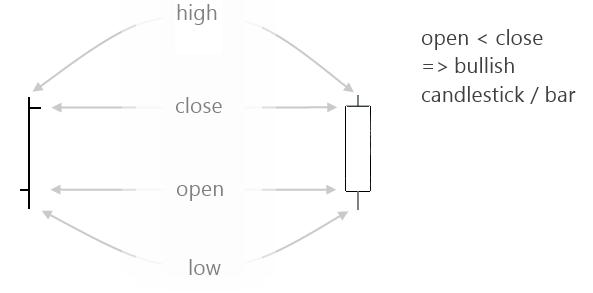 A bullish OHLC bar / Candlestick