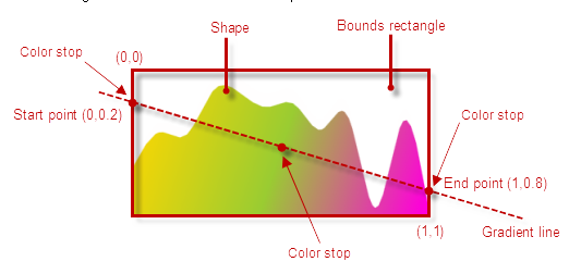 jQuery Radial Gauge: Multiple Needles and Gradients