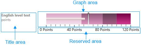 xamBulletGraph visual areas