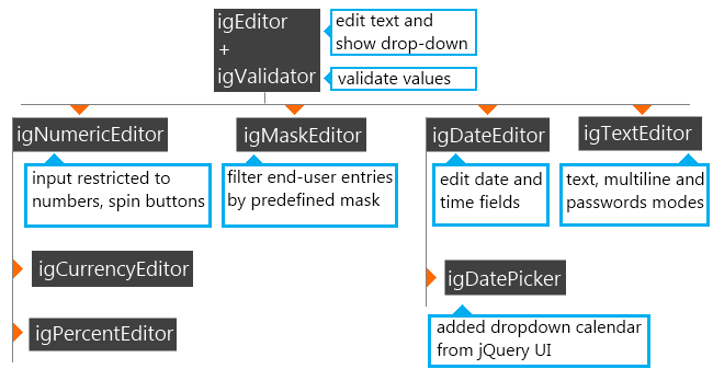 jQuery Editors' hierarchy and descriptions