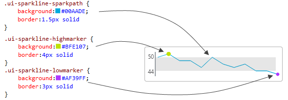 A representation of how CSS Sparkline classes map to options of the visual elements