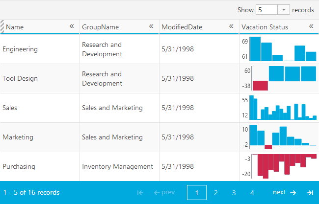 Ignite UI flat jQuery Grid with Sparkline templated column