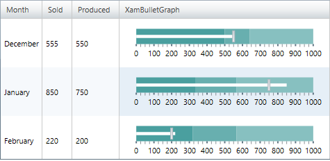 xamGrid integration with xamBulletGraph