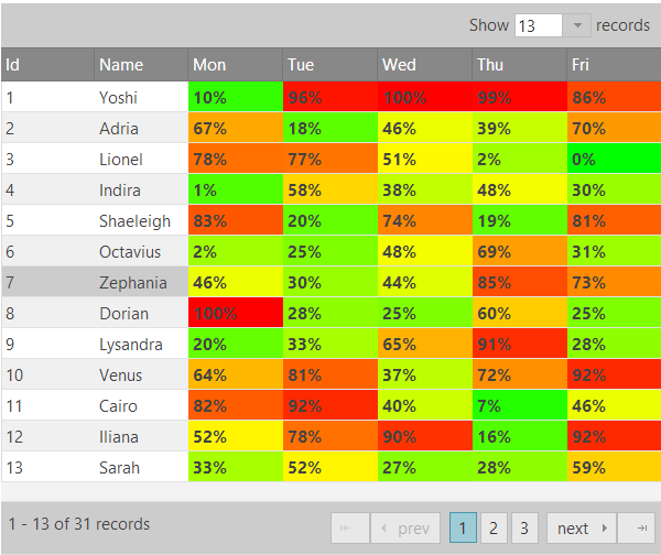 How to create a heatmap with jQuery Grid and jsRender | Infragistics Heat Map Examples on