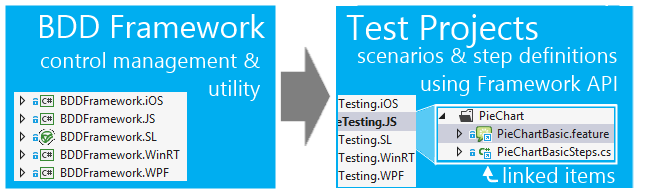 Organization of the framework usage for sharing BDD tests cross-platform for Infragistics' Data Visualization products